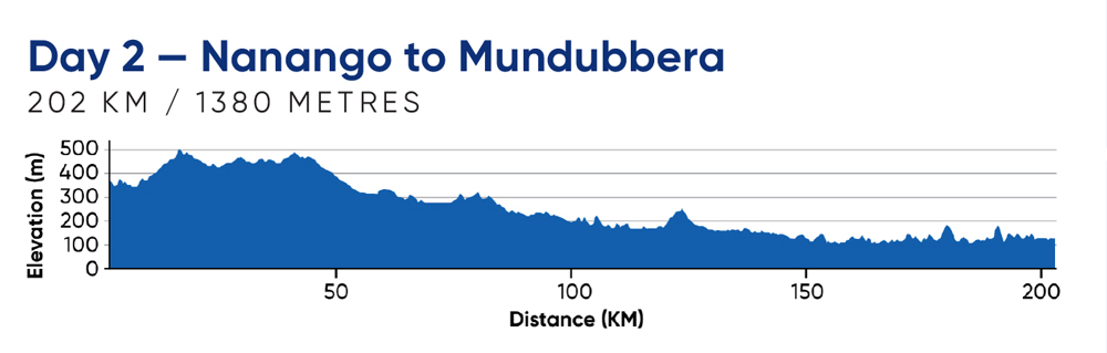 Day 2—Nanango to Mundubbera