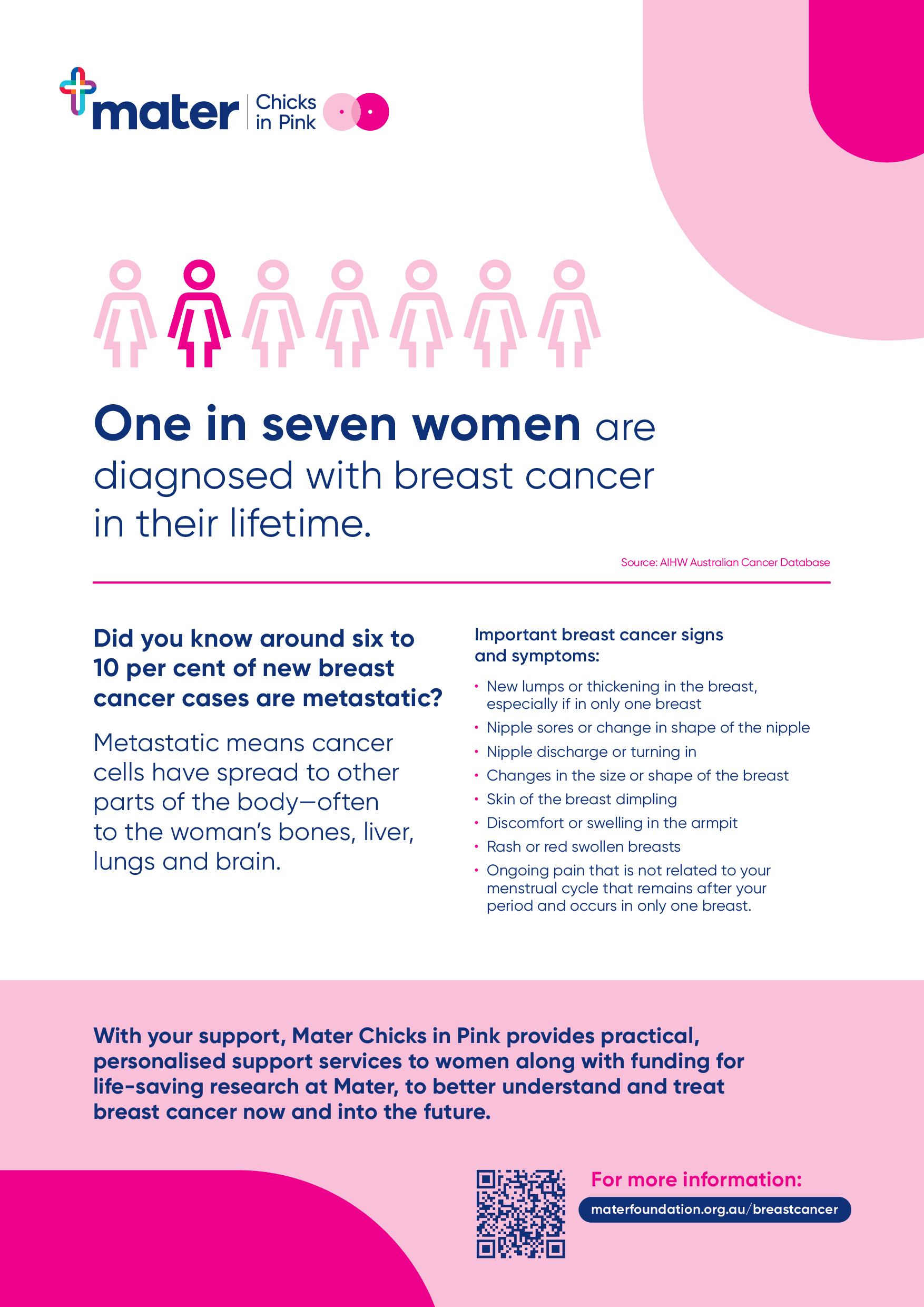 Breast Cancer Awareness Stats Poster