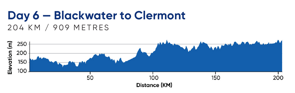 Day 6—Blackwater to Clermont