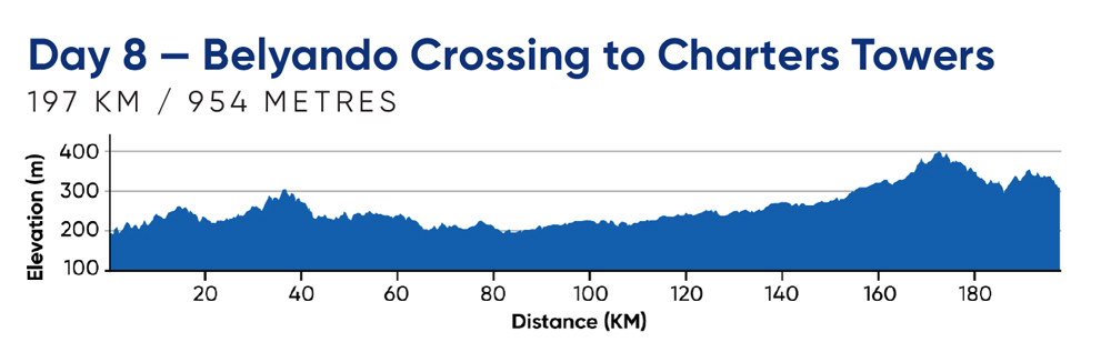 Day 8—Belyando Crossing to Charters Towers