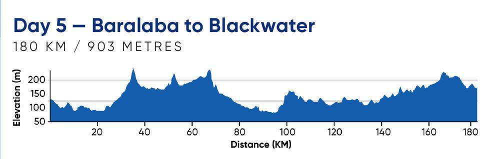 Day 5—Baralaba to Blackwater