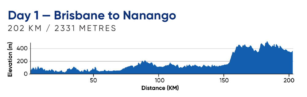 Day 1—Brisbane to Nanango