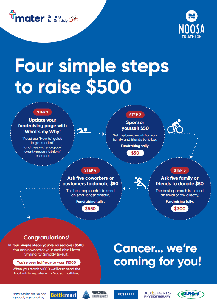 Four simple steps to fundraise $500
